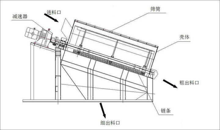 gts滚筒筛产品结构图
